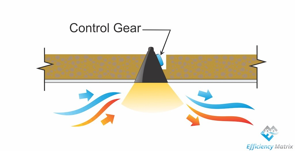Control gear away from insulation for LED Lighting