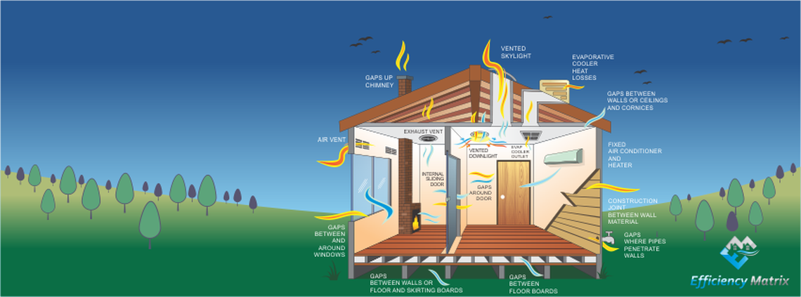 Air Leakage in Australian Homes