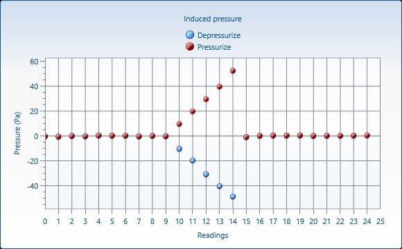 Passive house Air tightness Graph