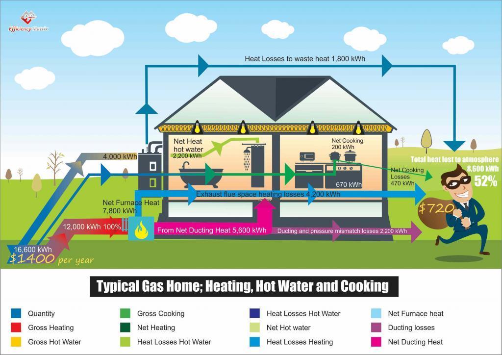 Gas inefficiencies