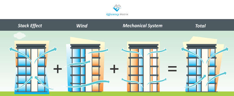 Stack Effect, wind and HVAC Pressure.
