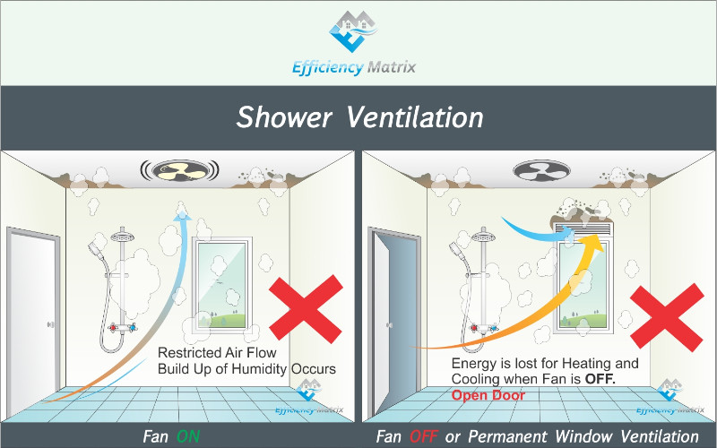 Bad Shower Ventilation Diagram
