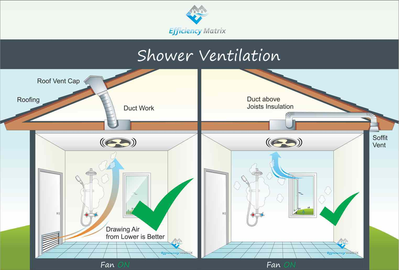 Bathroom Correct Ventilation