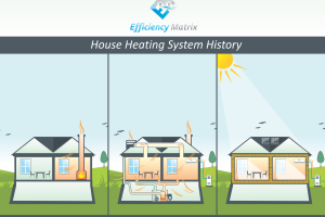 The Evolution of Heating the Home