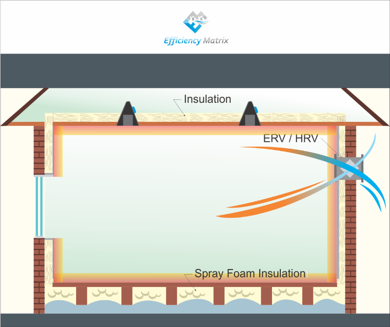 Diagram of an Air tight home with HRV