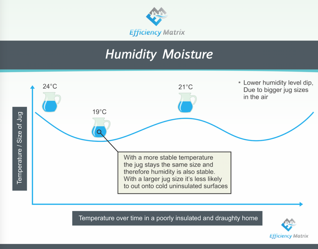 humidity level swings