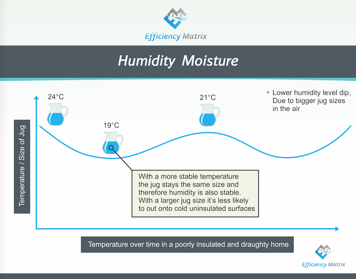 About Moisture and Humidity