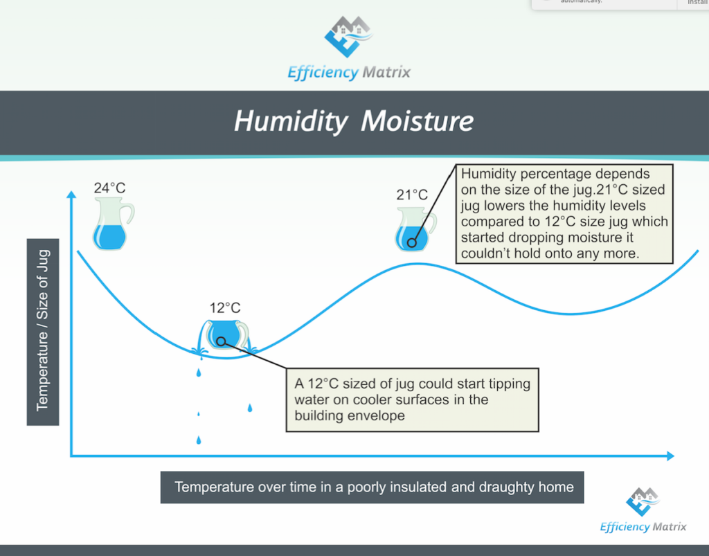 humidity level swings with condensation