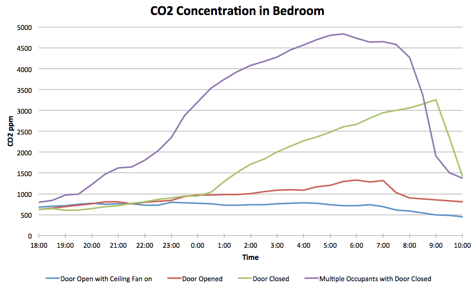 CO2 Buildup in a bedroom