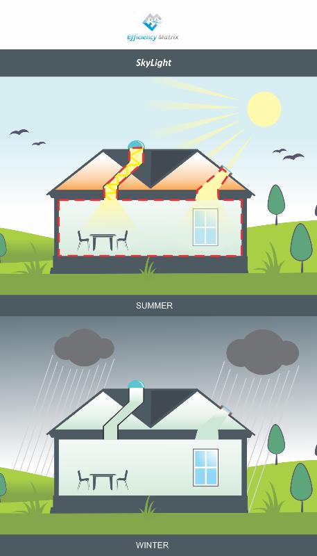 Fix Skylight Energy Efficiency