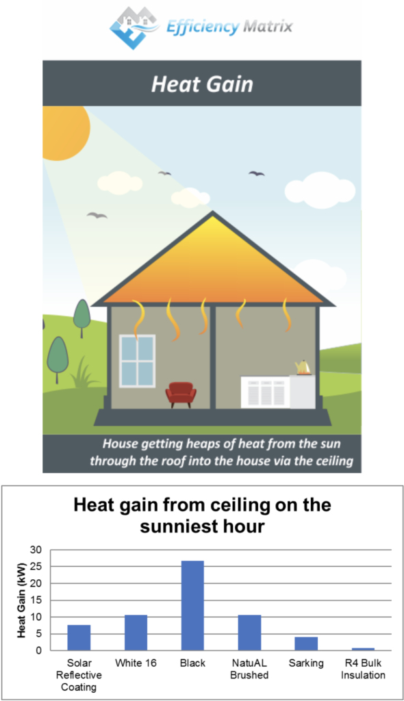 Heat Gain Hottest Hour with Solar thermal reflection Modelling Roof compared to insulation.