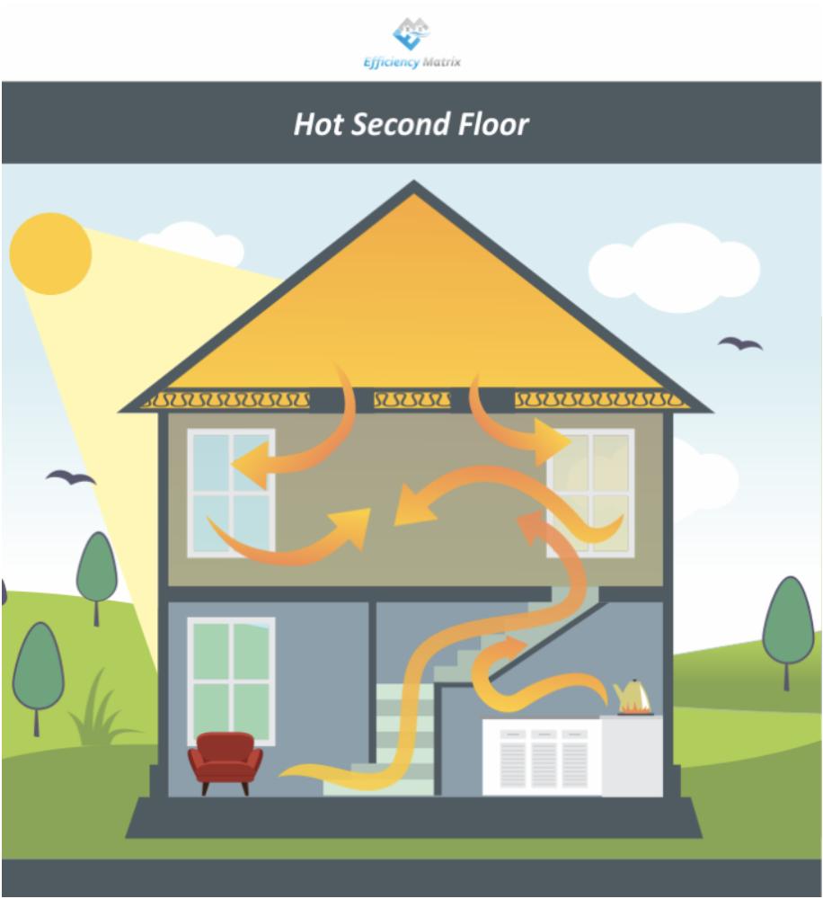 Hot Second Floor Over Heating