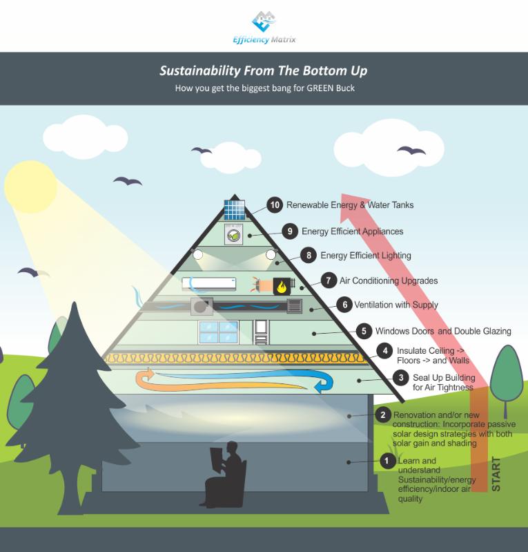 Pyramid for sustainability
