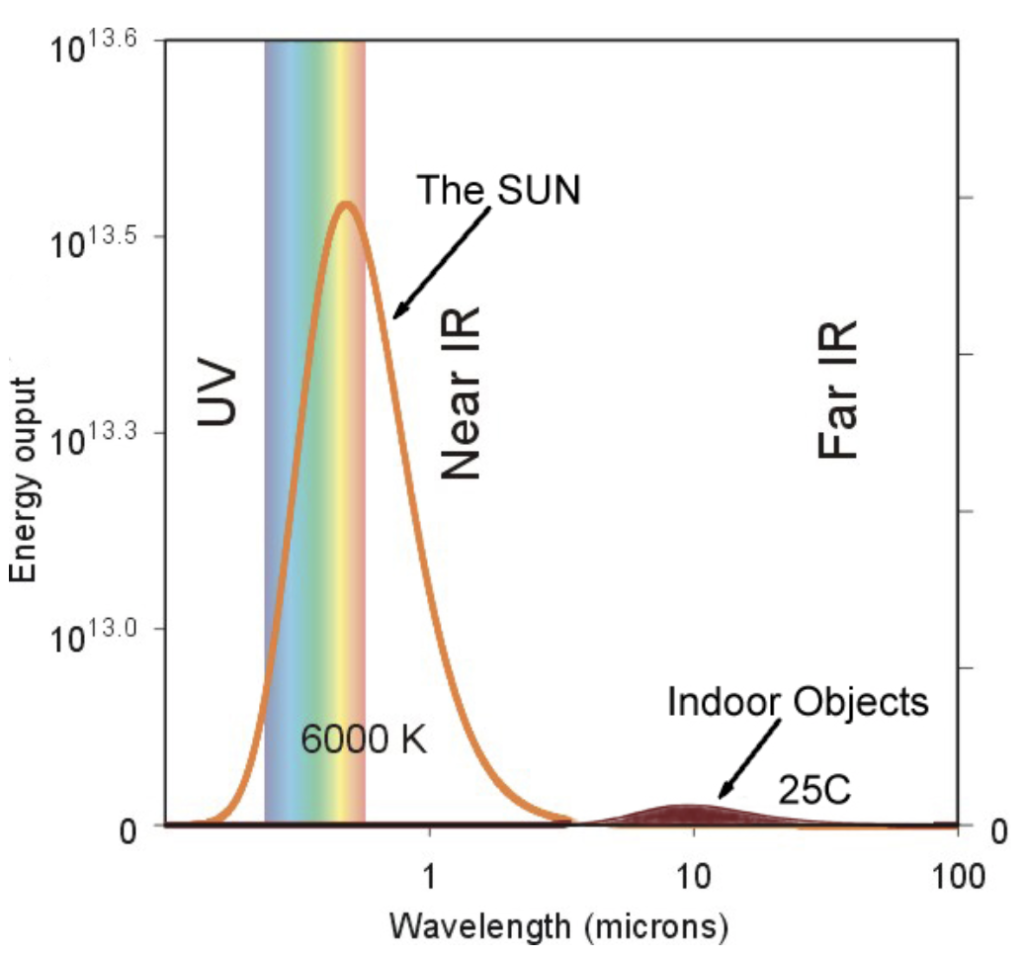 Solar thermal Wavelength graph compared to earth
