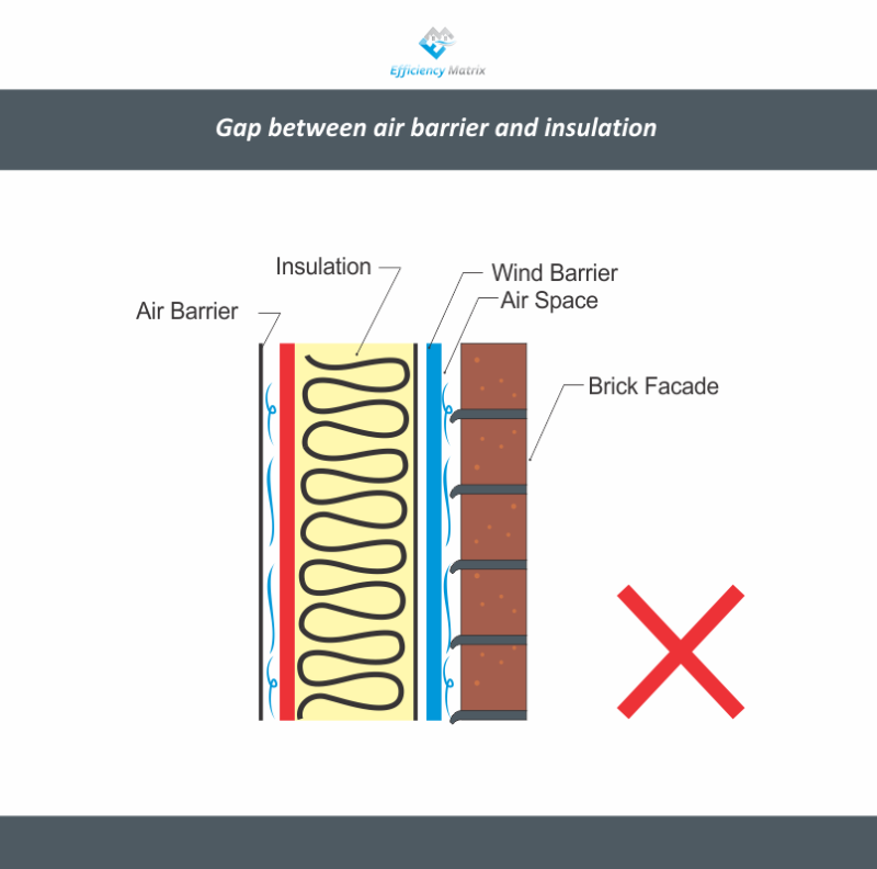 Gap between air barrier and insulation