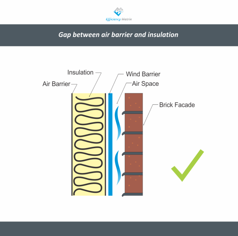 No Gap between air barrier and insulation