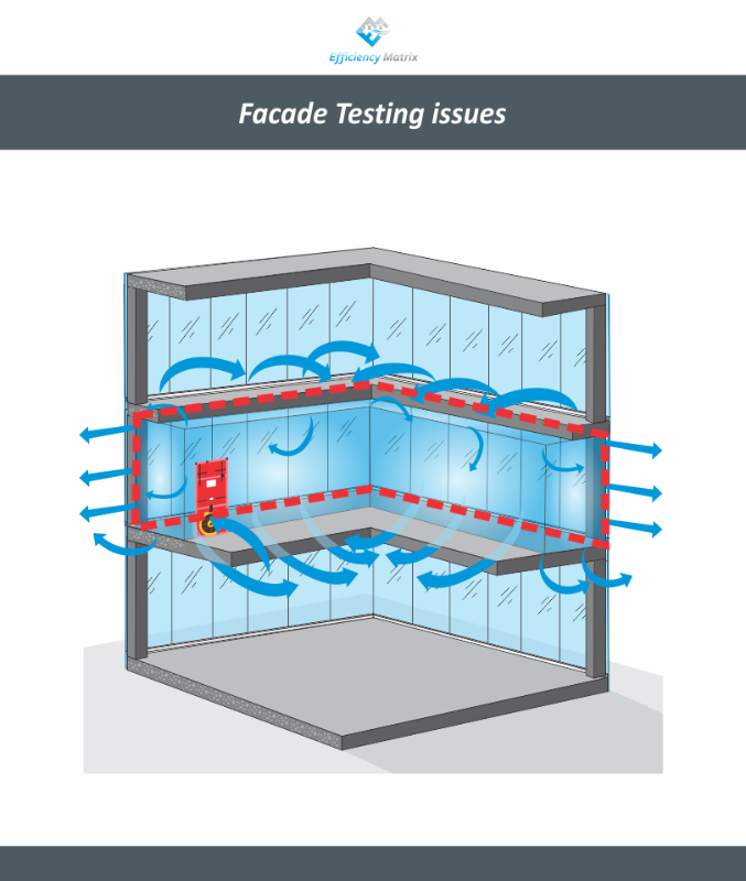 Facade Testing Issue DIAGRAM