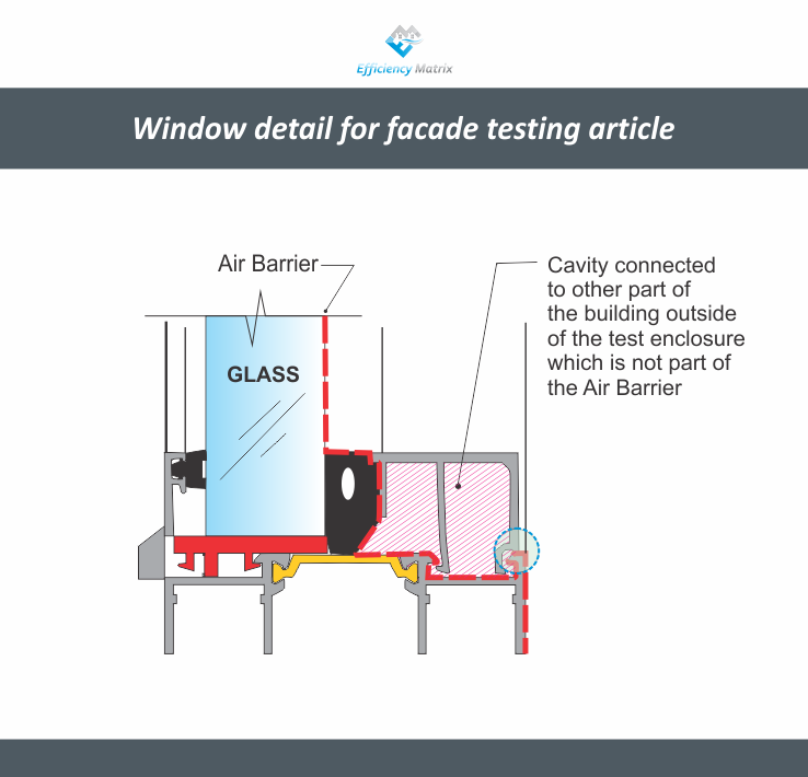Window detail for facade testing article