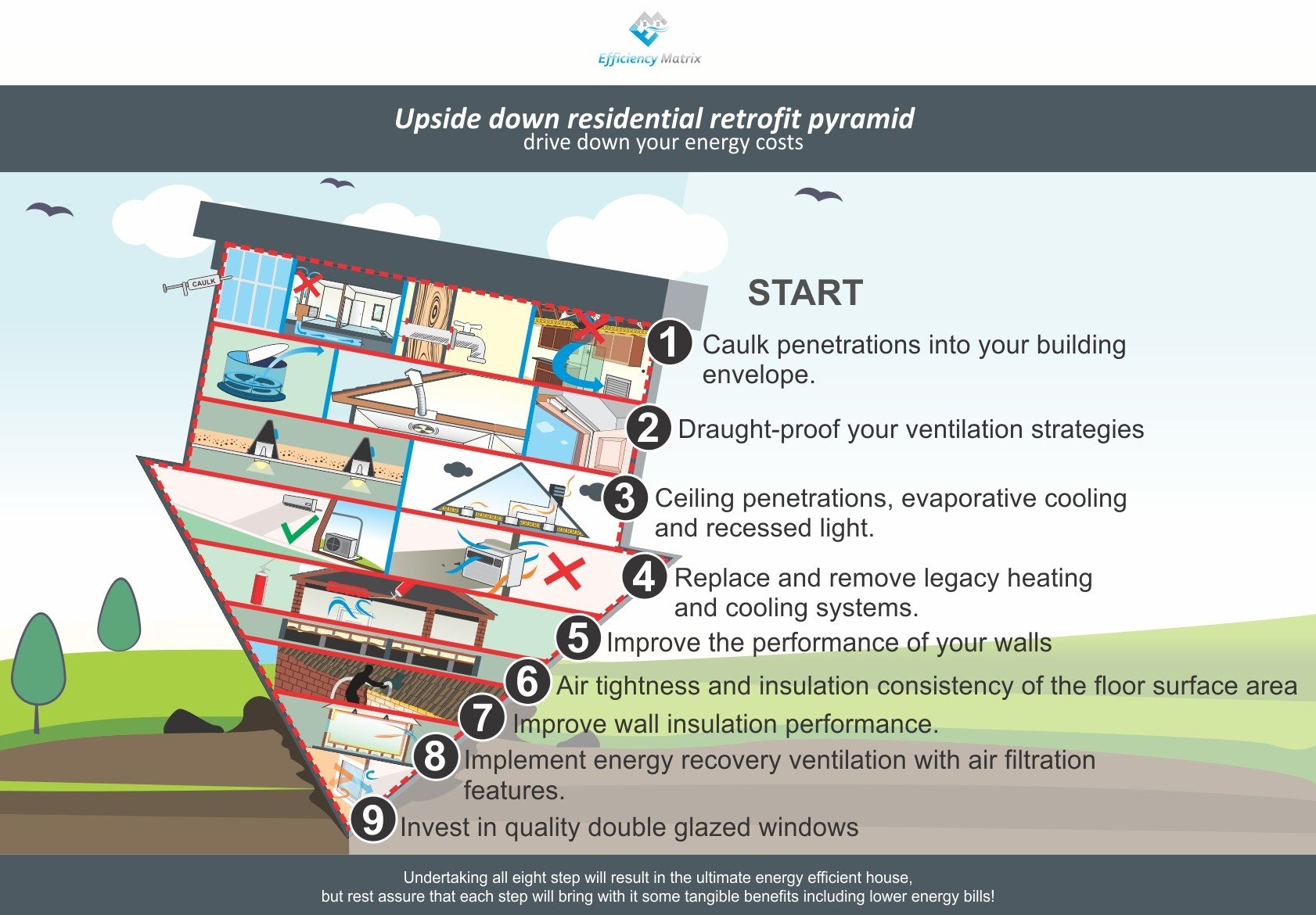 Improving the performance of your building envelope.