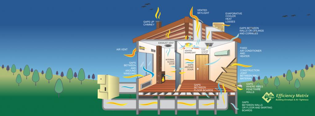 Residential air leakage