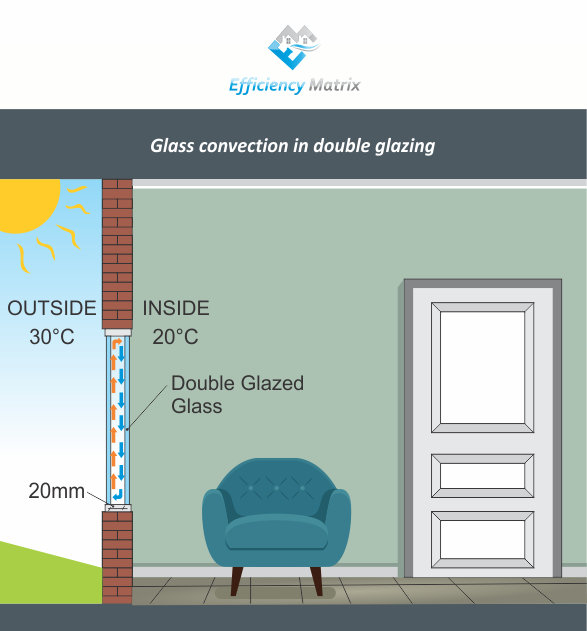Glass Convection Double Glazing