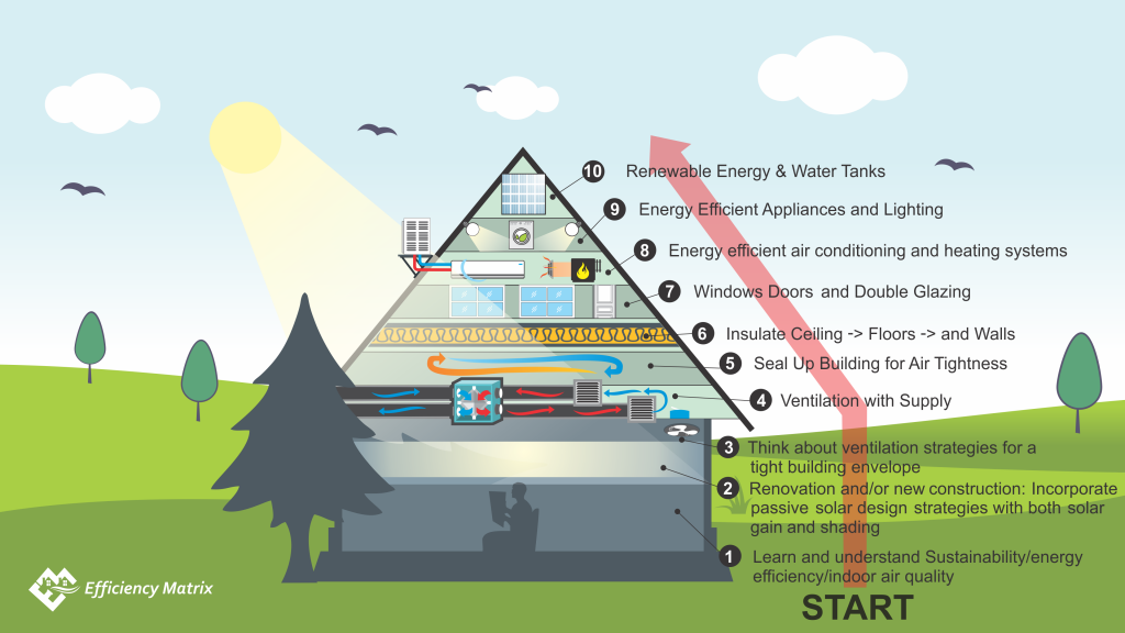 Upside Pyramid for sustainable design